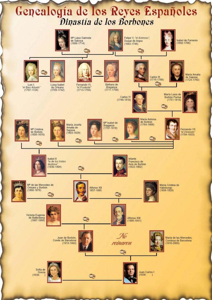 árbol genealógico de los reyes borbones en españa