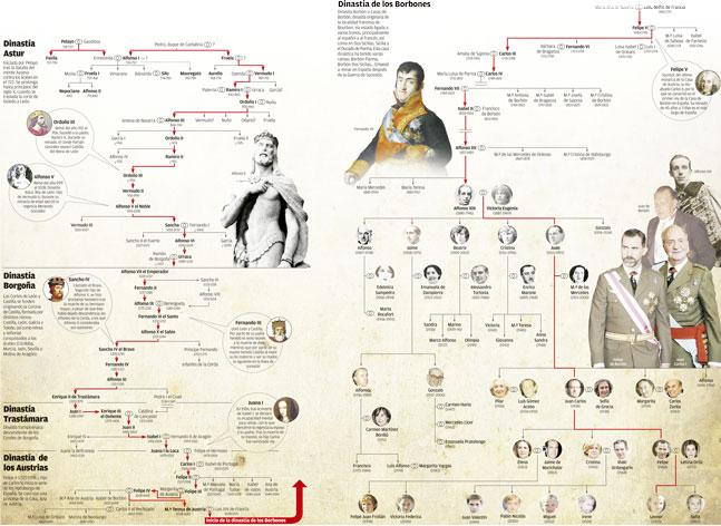 todos los reyes de españa desde don pelayo