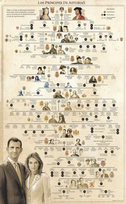 árbol genealógico completo reyes de españa