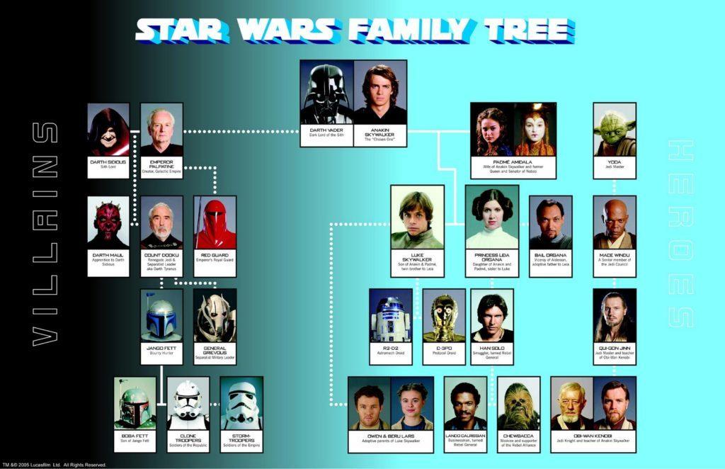 árbol genealógico villanos y heroes star wars completo