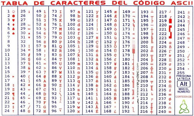árbol genealógico plantilla doc código ascii