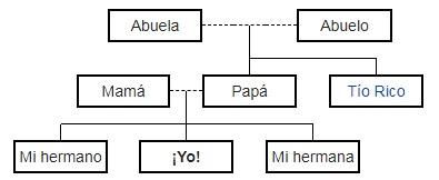 esquema plantilla doc árbol genealógico